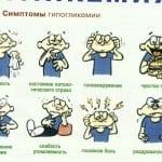 Симптомы и признаки развития гипогликемии