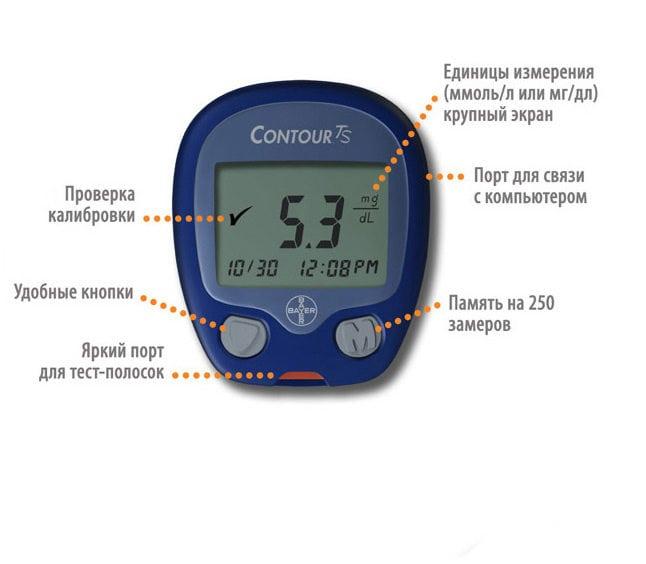 Глюкометр контур тс погрешность в измерении