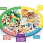Диета номер 5 по Певзнеру: меню и рецепты для диабетиков