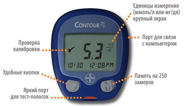 Обзор приборов для измерения холестерина и сахара в крови